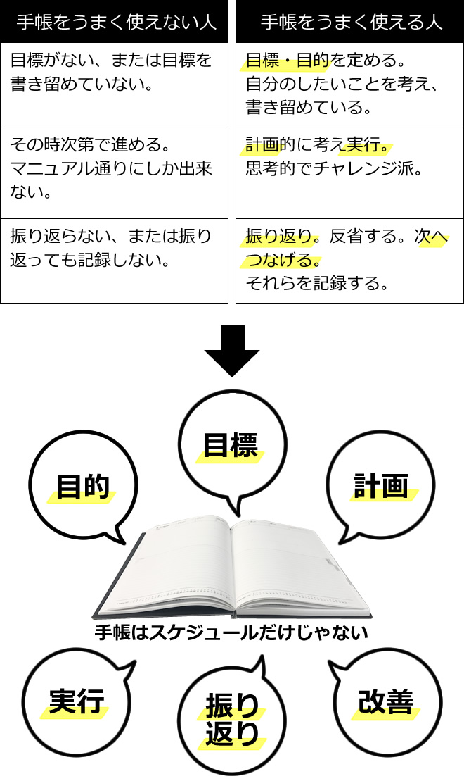 本気で差をつけたい人の手帳の使い方とおすすめビジネス手帳 和気文具