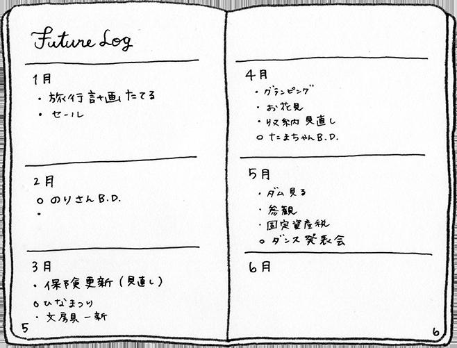 2.フューチャーログ Future log